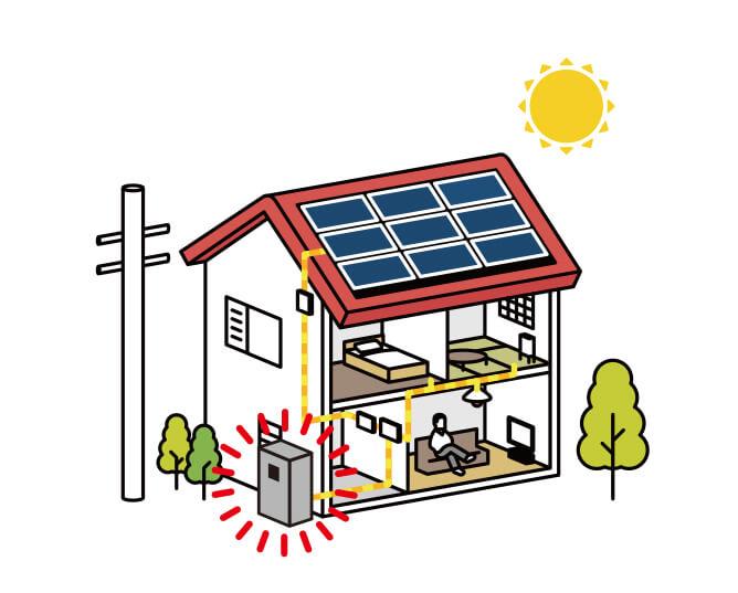 太陽光の提案